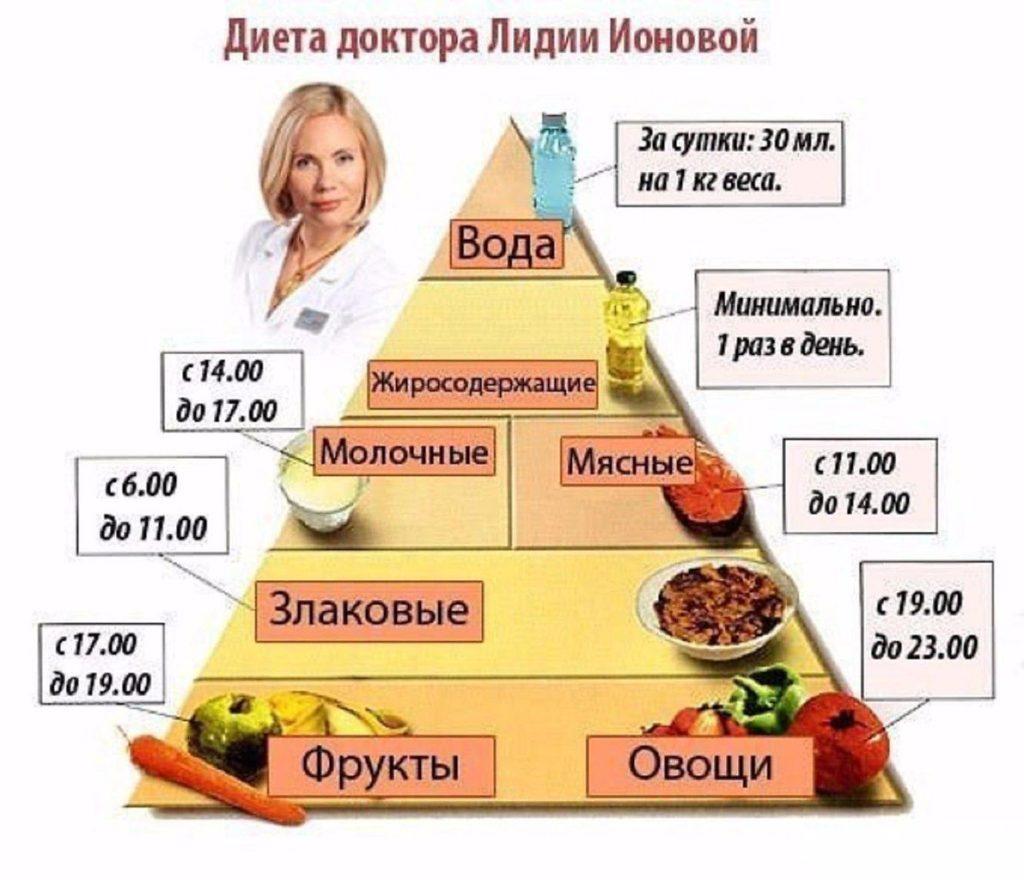правильное питание для похудения быстро