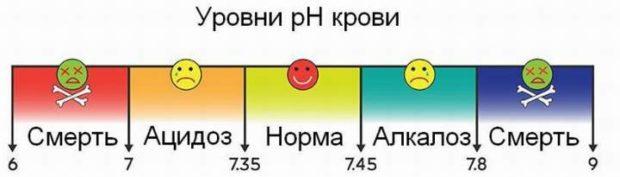 Показатели рН