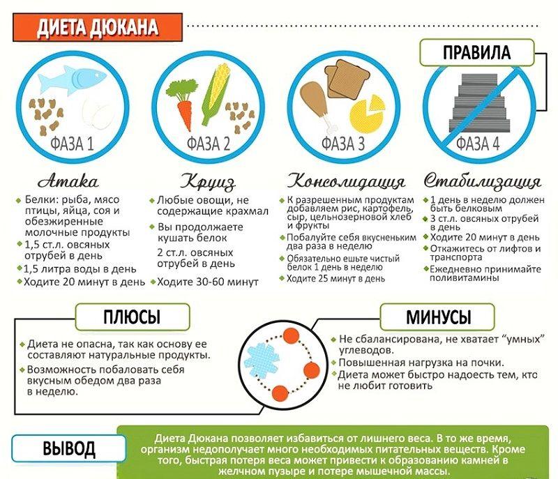 Белковая диета недорогая